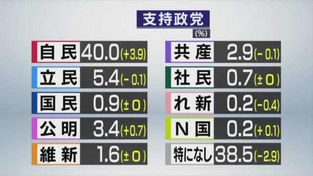 画像:NHKの世論調査による政党支持率(2020年1月)