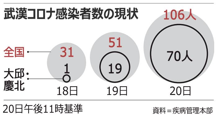 画像:韓国国内での新型コロナウイルス感染確認者数(朝鮮日報より)