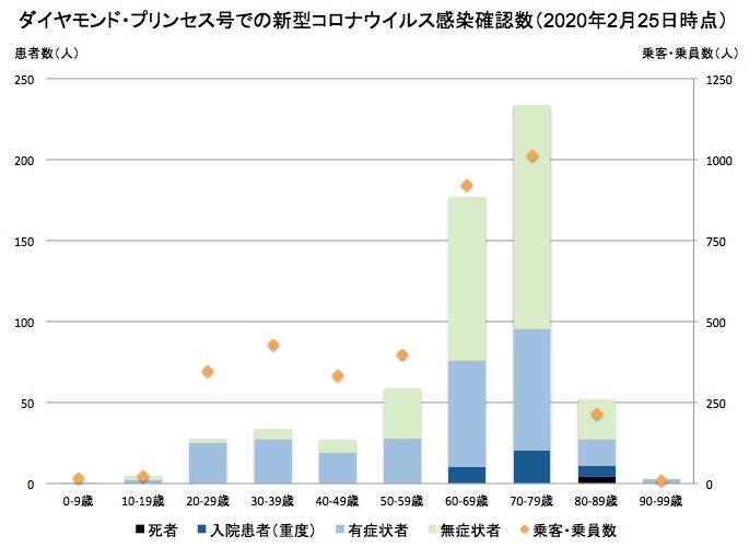 画像:ダイヤモンド・プリンセス号での新型コロナの感染者数
