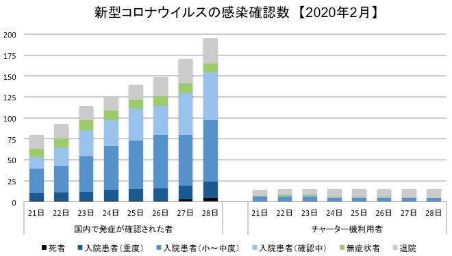 画像:新型コロナウイルス感染症の患者数と退院者数の推移
