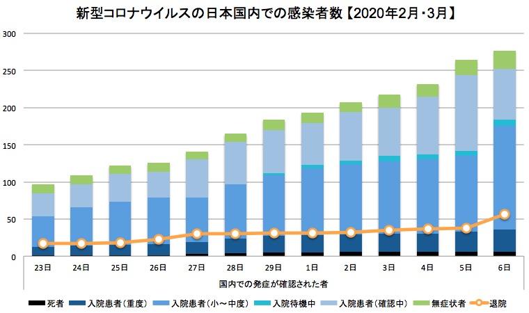 画像:新型コロナウイルスの日本国内患者数