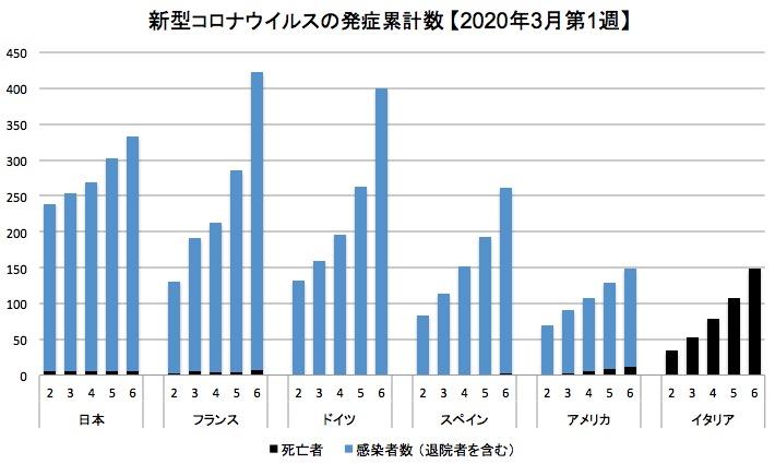 画像:厚労省が発表した主要国の新型コロナウイルス感染者数