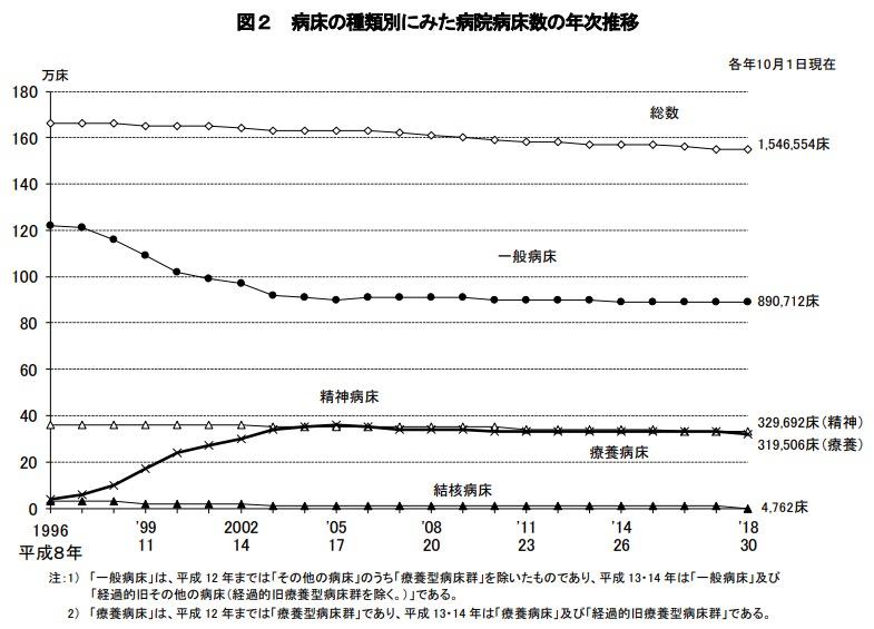 画像:病院病床数の推移