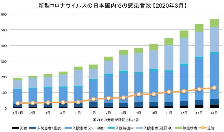 画像:日本国内での新型コロナウイルス感染症患者と退院者数
