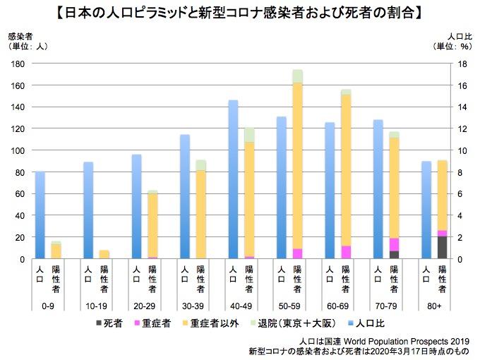 画像:日本の人口ピラミッドと新型コロナウイルスの感染者数