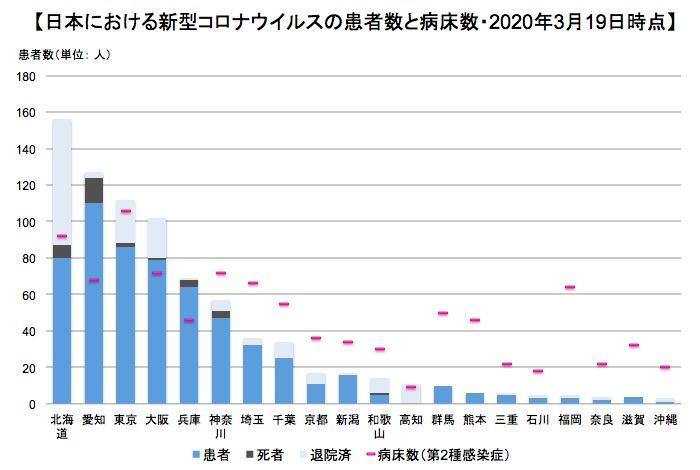 画像:都道府県別の新型コロナ患者数と病床数