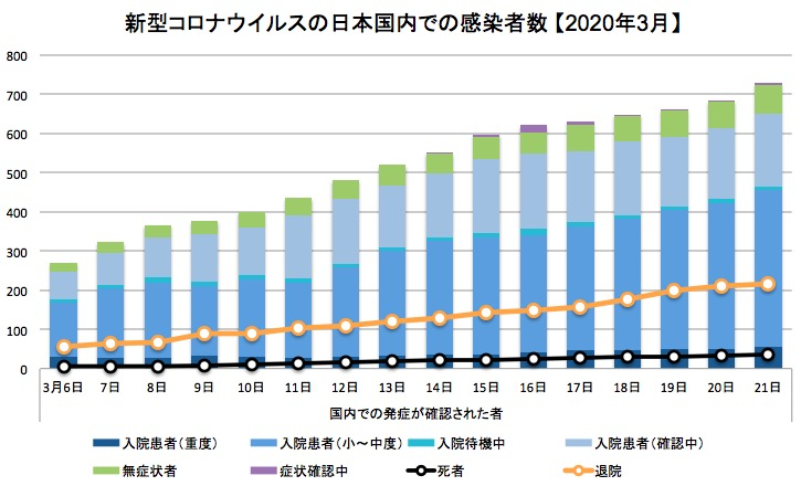 画像:新型コロナの日本国内での感染確認者数の推移