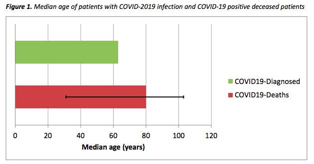 画像:イタリアでの新型コロナウイルスの患者と死者の平均年齢