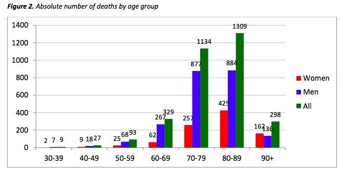 画像:年齢・男女別の死亡者数