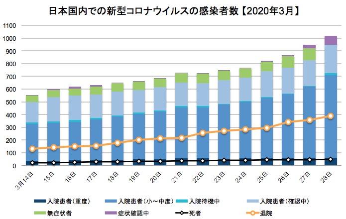 画像:日本国内での新型コロナウイルスの感染確認者数の推移