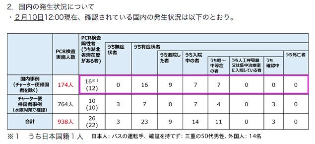 画像:新型コロナウイルスの感染者数(2月10日発表分)