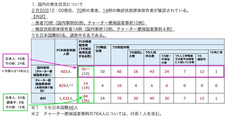 画像:新型コロナウイルスの感染者数(2月20日発表分)