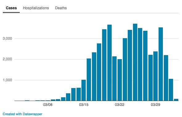 画像:ニューヨーク市の新型コロナウイルス感染者数
