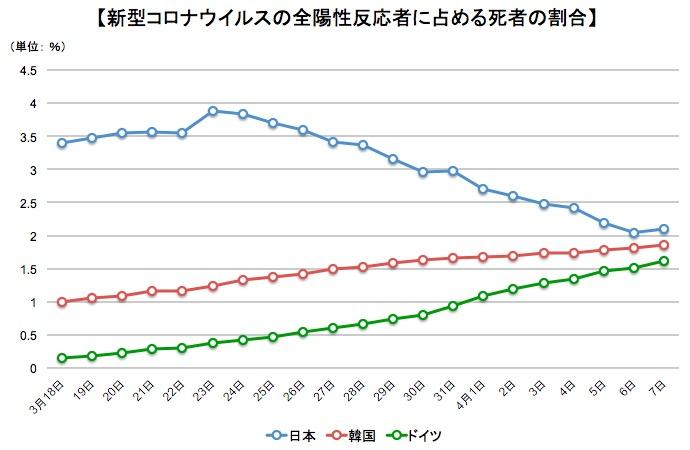 画像:新型コロナウイルスによる死亡率の推移