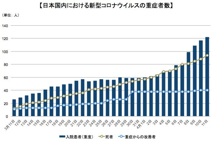 画像:日本国内での新型コロナウイルスによる死者と重症者の推移