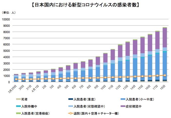 画像:日本国内における新型コロナウイルスの患者数などの推移