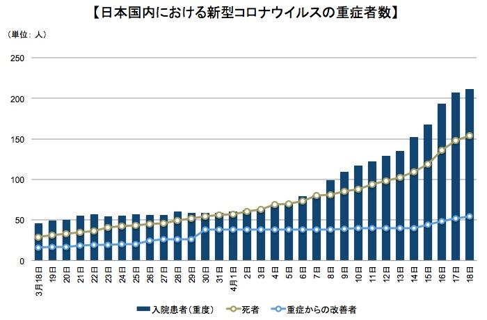 画像:日本国内での新型コロナウイルスの重症者の推移