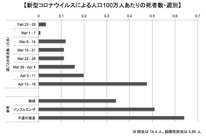 画像:週ごとの死者数の推移