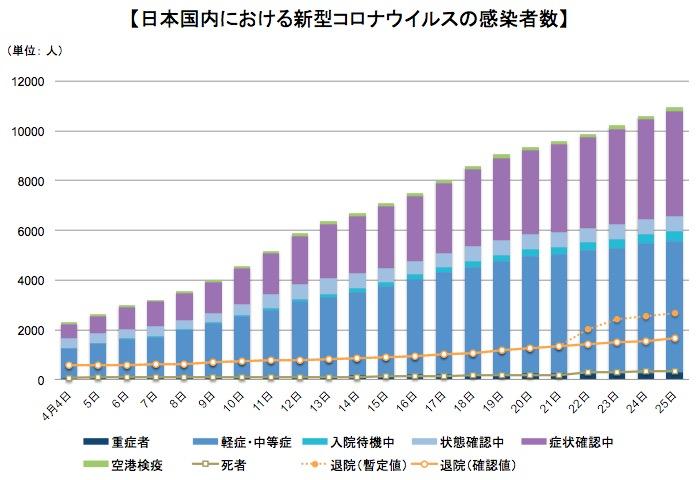 画像:日本国内の新型コロナウイルスの感染者数