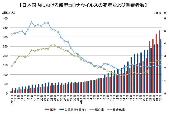 画像:死者および重症者と死亡率および重症化率