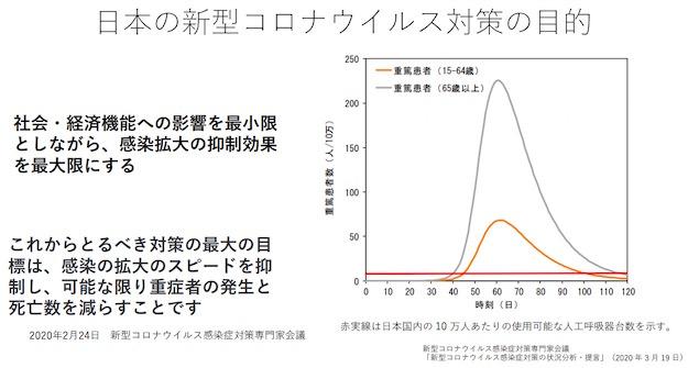 画像:日本の新型コロナウイルス対策の狙い