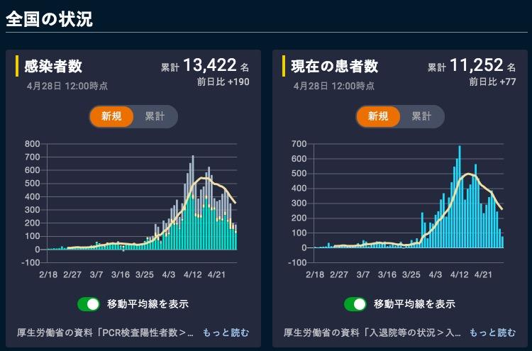画像:日本国内での新型コロナウイルスの新規感染者数