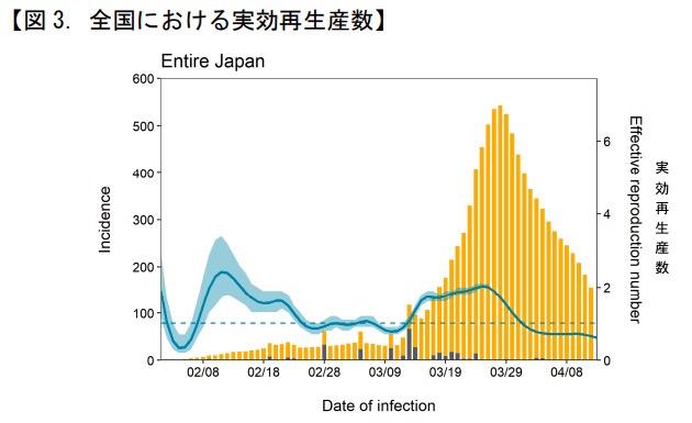 画像:日本国内における Rt の推移