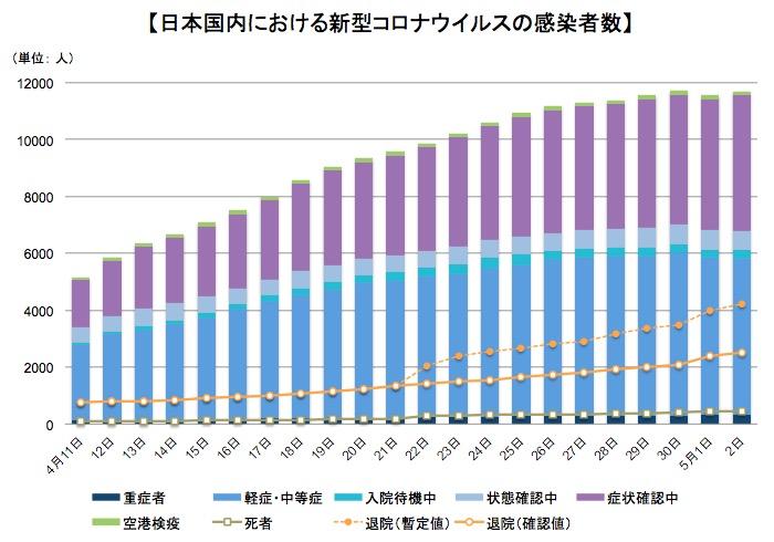画像:日本国内における新型コロナウイルス感染者数の推移