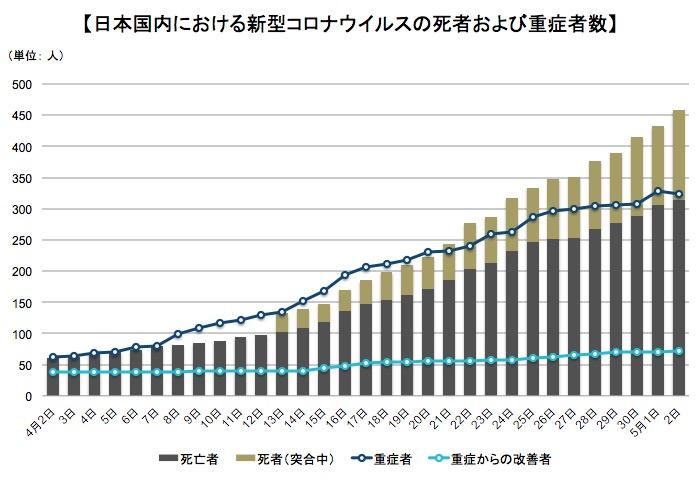 画像:新型コロナウイルスによる死者数と重症者数の推移