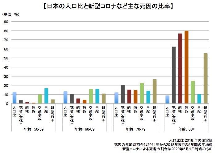 画像:主な死因の年齢別割合