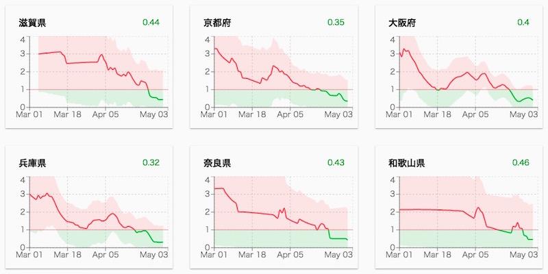 画像:近畿圏における実効再生産数R(2020年5月4日)