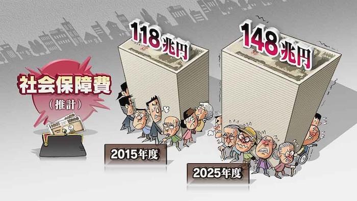 画像:巨額の財政負担になることが確定的な社会保障費