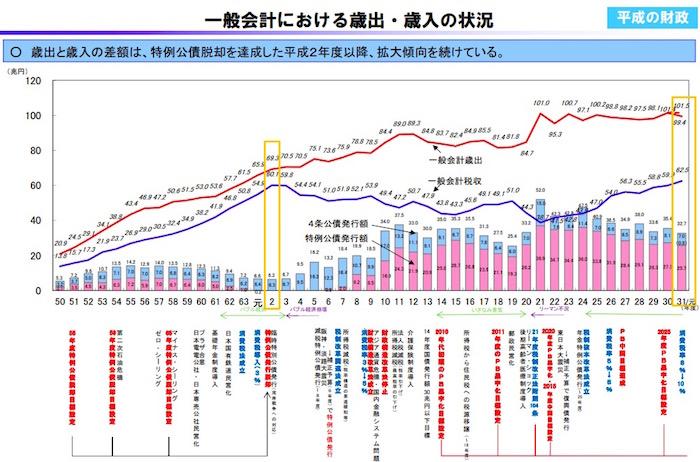 画像:歳入と歳出の推移
