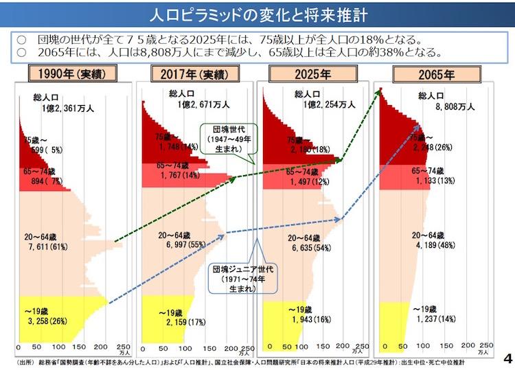 画像:人口ピラミッドの推移と将来推計