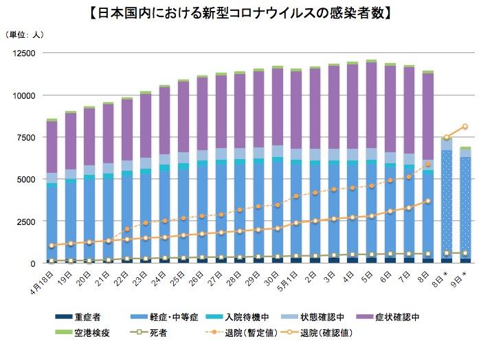 画像:日本国内における新型コロナウイルスの患者数