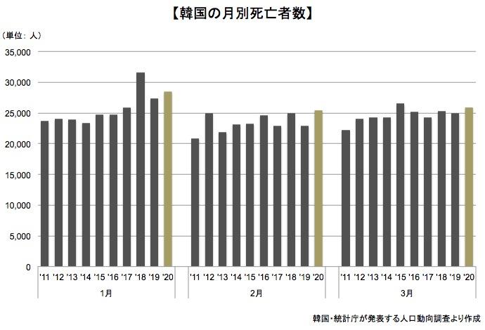 画像:韓国での月別死亡者数の推移