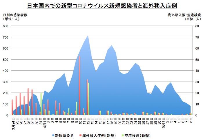 画像:海外移入症例と空港検疫数