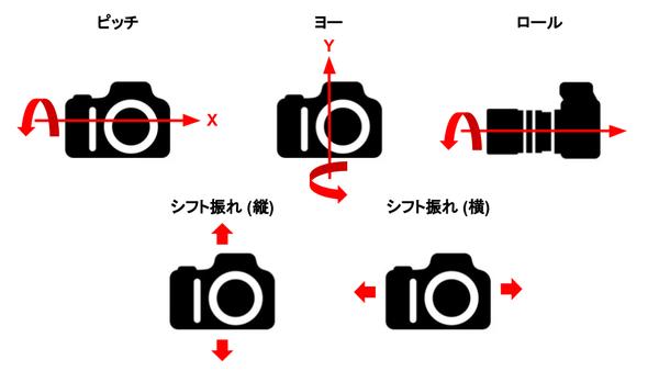 5方向の手ぶれ補正の仕組み