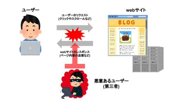 webサイト閲覧の仕組みと第三者による情報漏えい、改ざんの仕組み