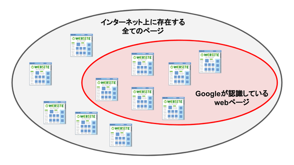 Googleの検索メカニズムの概略