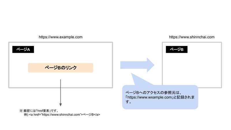 URLパラメータ 取得 計測 仕組みの画像