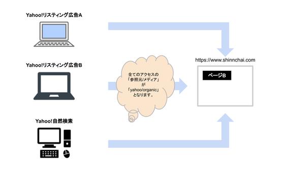 URLパラメータ 取得 計測 仕組み 自然検索 リスティング広告の画像