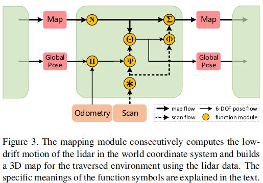 論文】「LO-Net: Deep Real-time Lidar Odometry」を読む【CVPR2019