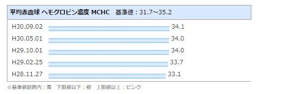 複数回献血クラブMCHC平均赤血球ヘモグロビン濃度