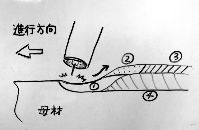 溶融池の流れ方