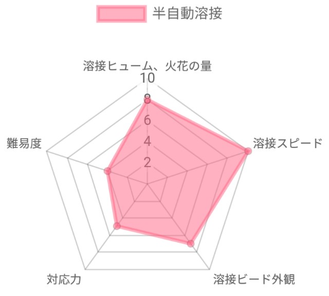半自動溶接の特徴