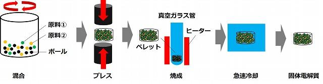 全固体電池の固体電解質の溶融急冷法