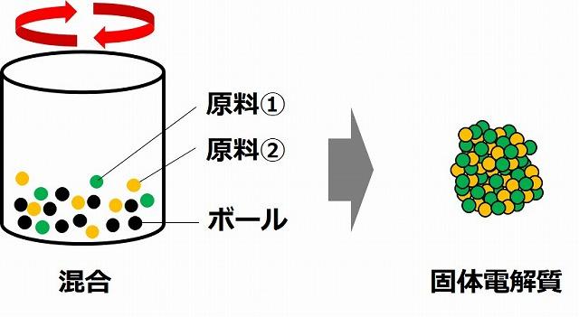 全固体電池の固体電解質のメカニカルミリング法