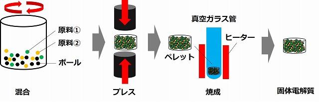 全固体電池の固体電解質の固相合成法