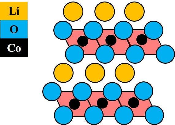 コバルト酸リチウム 構造